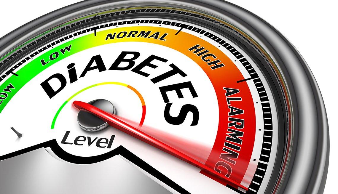 Gráfico de un medidor de presión que ilustra el riesgo de diabetes