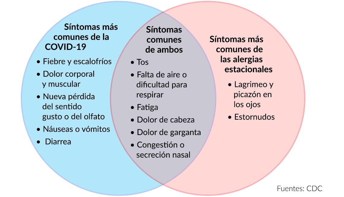 Diagrama de los síntomas de la COVID-19 versus las alergias estacionales