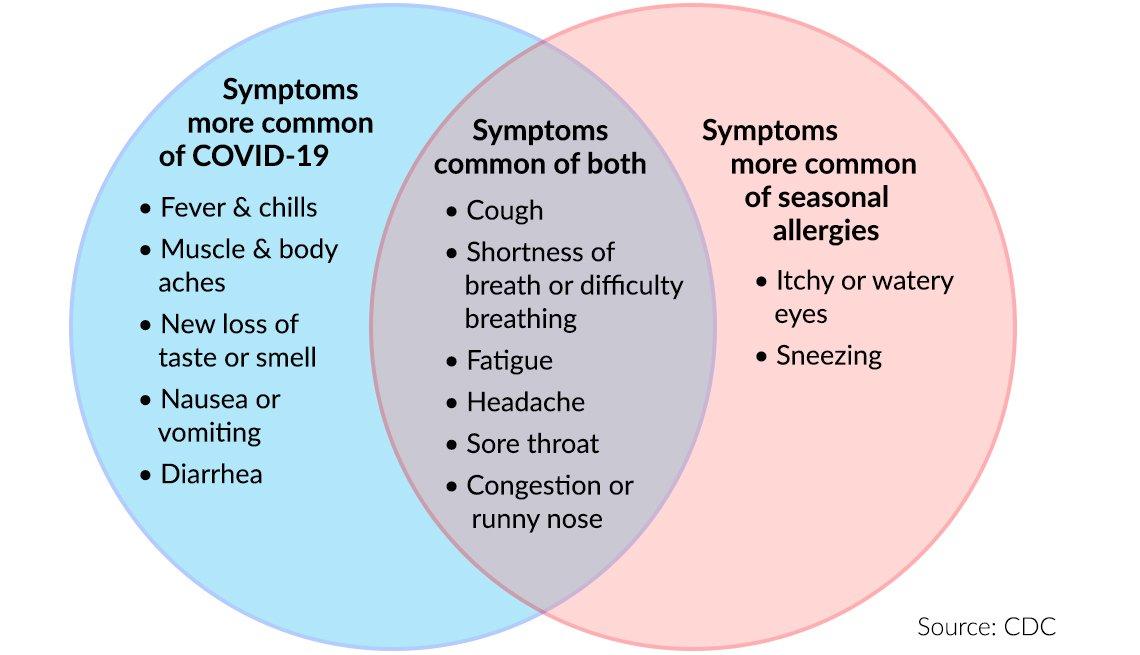 Venn diagram comparing symptoms of COVID-19 and seasonal allergies