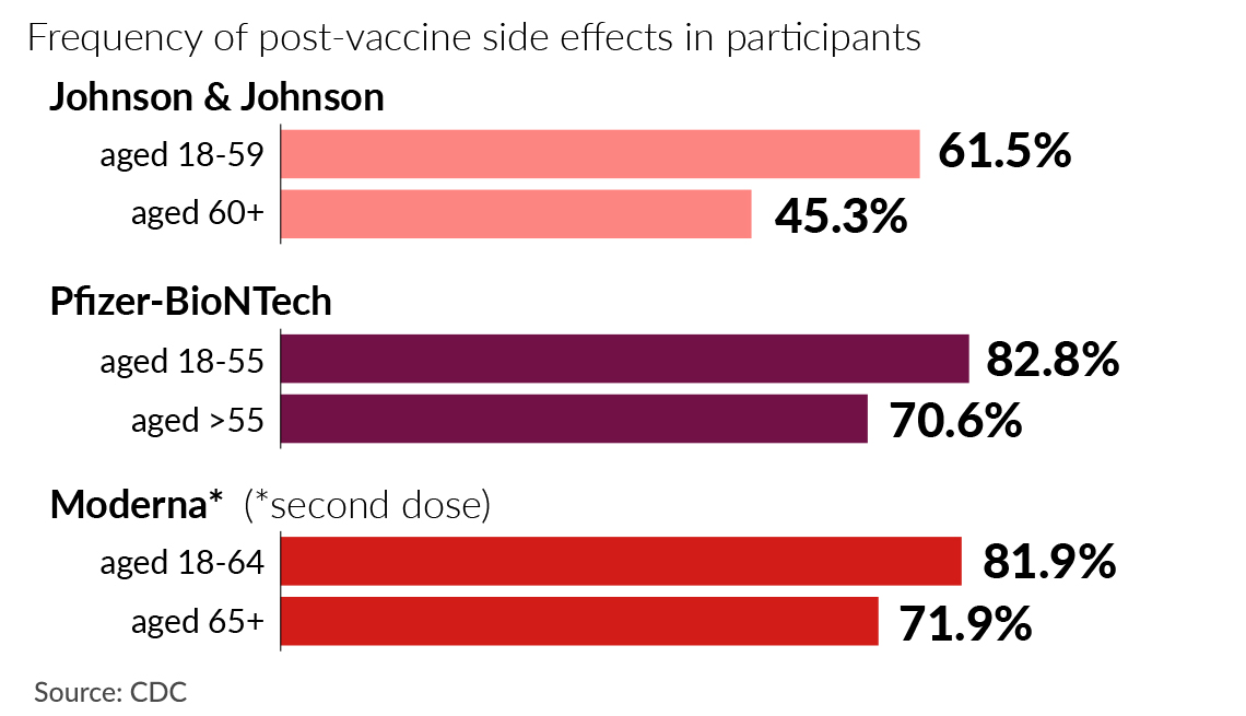 chart showing percentage of people who have experienced side effects after covid vaccinations from johnson and johnson pfizer bio n tech and moderna