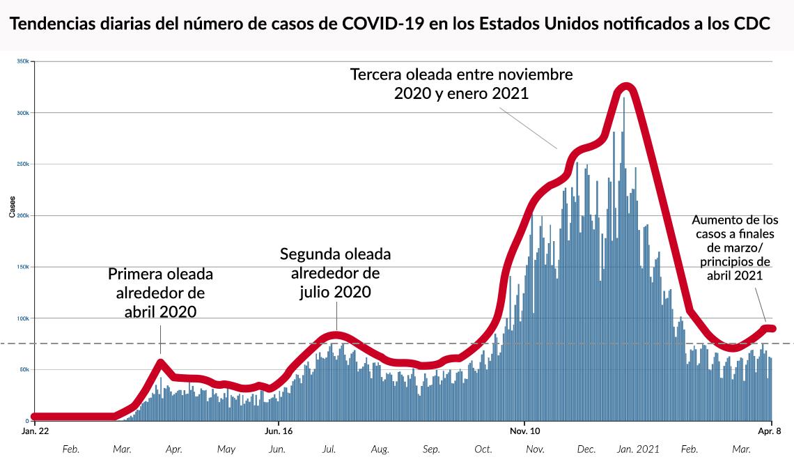 Gráfico de la tendencia diaria de casos de COVID