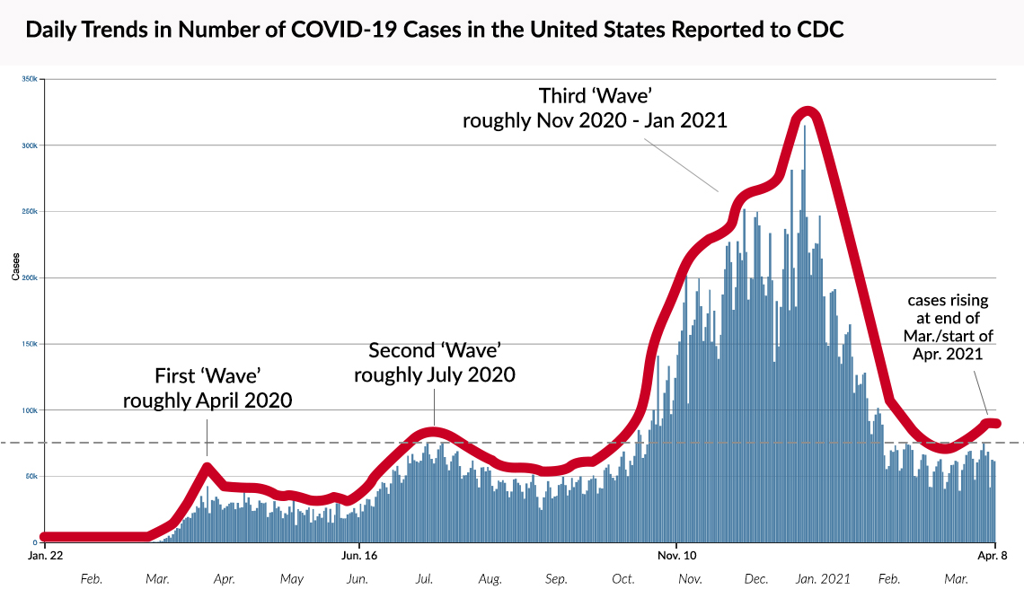 Daily Trends in Numbers of COVID-19 Cases in the U.S.