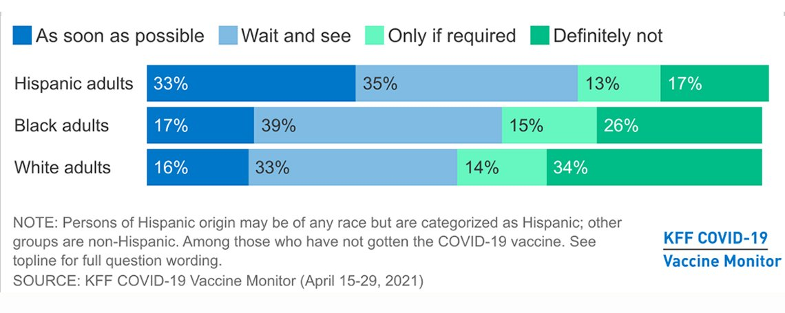 bar chart showing what hispanic black and white adults surveyed intend to do about the covid vaccine