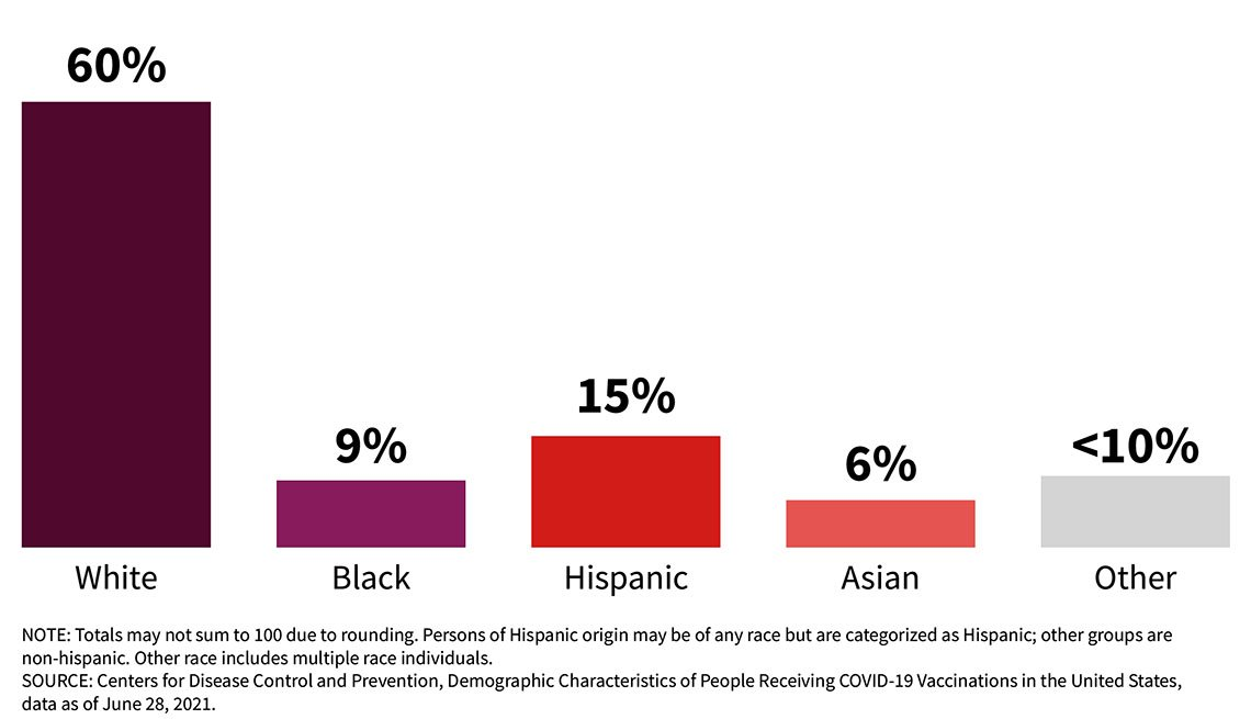 COVID-19 vaccination rates by ethnicity