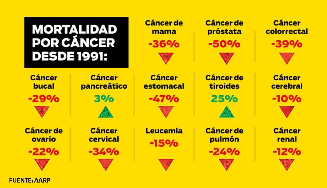 Estadísticas de mortalidad por cáncer