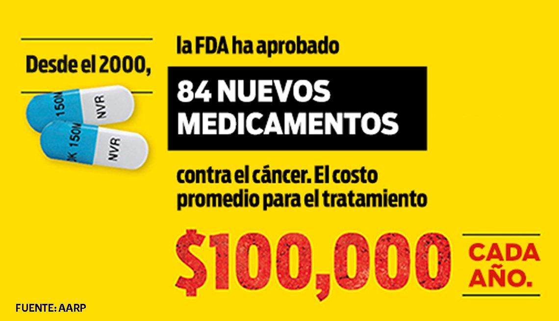 Estadísticas de nuevos medicamentos contra el cáncer