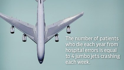 Jumbo jet taking a nose dive. The number of patients who die each year from hospital errors is equal to 4 jumbo jets crashing each week.