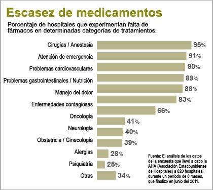 Escasez de medicamentos esenciales. Porcentaje de hospitales que experimentan falta de fármacos en determinadas categorías de tratamientos.