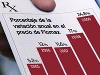 Porcentaje de la variación anual en el precio del Flomax