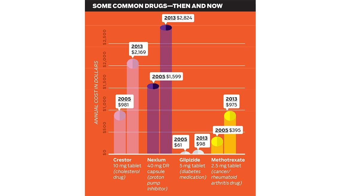 Common Drug Prices Now Then