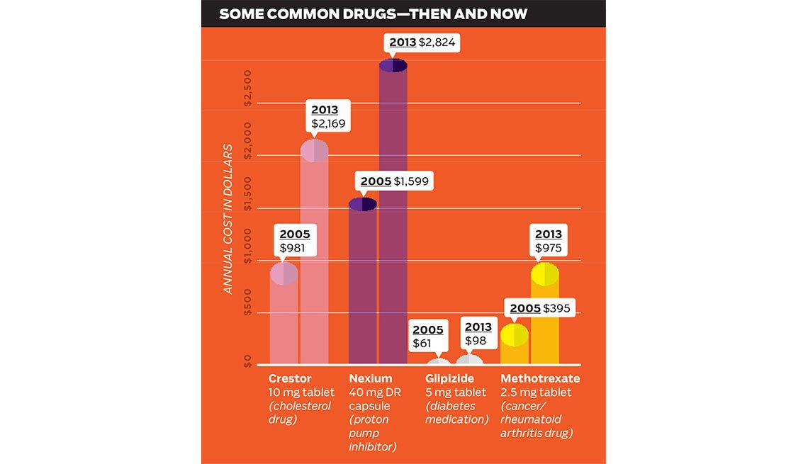 Common Drug Prices Now Then