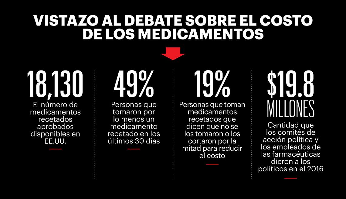 Grafico sobre el costo de medicamentos