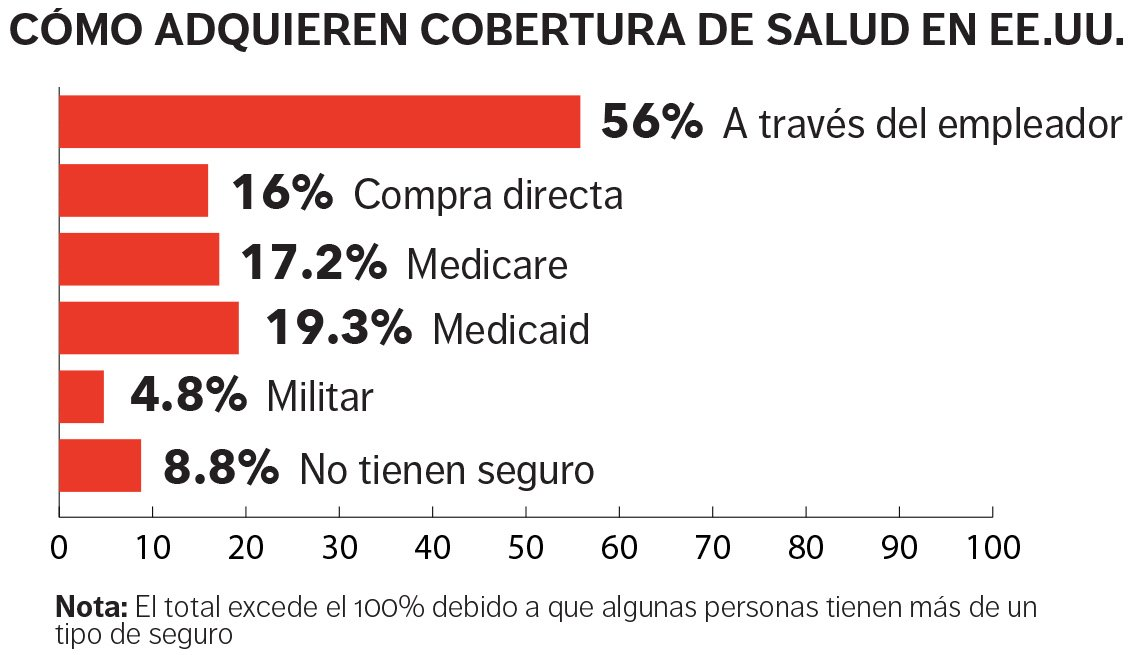 Gráfica que ilustra cómo las personas adquieren la cobertura de salud en EE.UU.