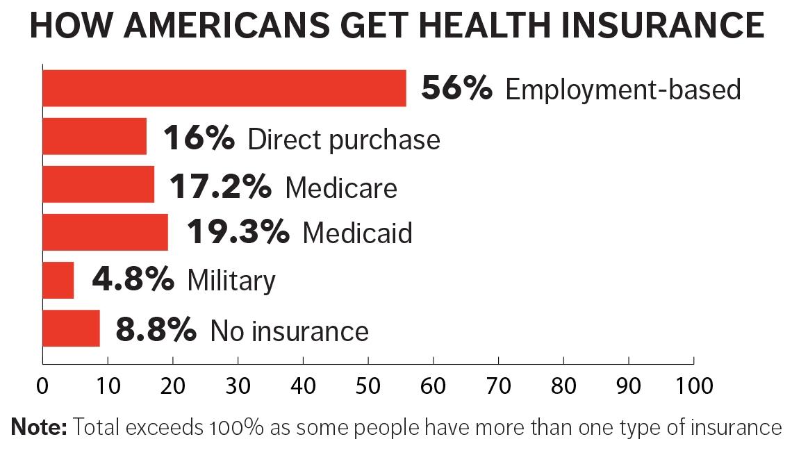 Bar graph on insurance