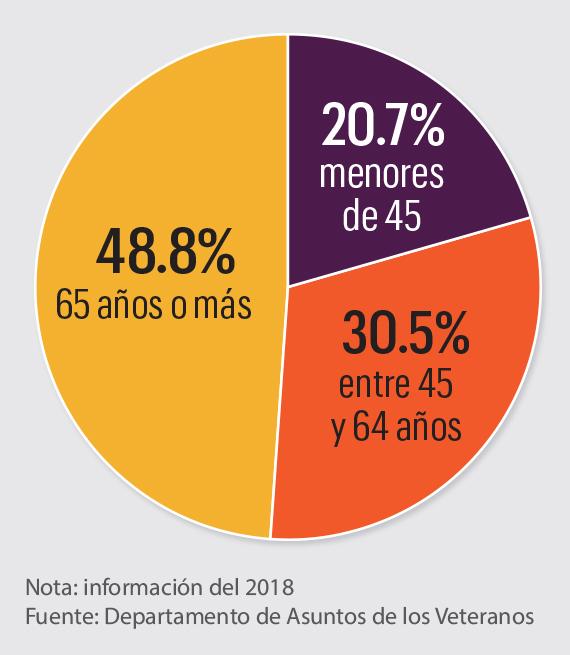 Gráfico muestra el porcentaje de usuarios de servicios de cuidado de la salud del VA