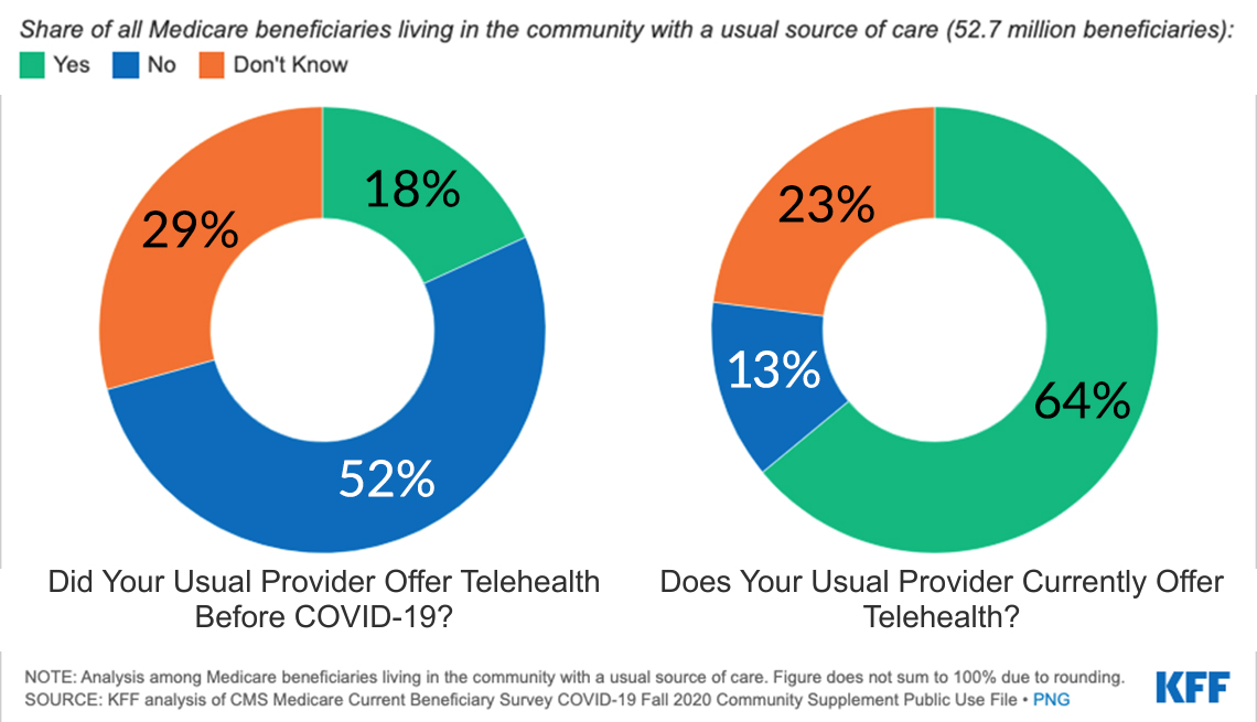 charts showing how many survey participants have telemedicine availability before covid and now