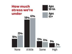 Destress How Much Stress Under