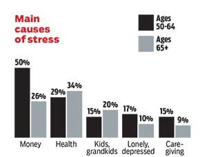 Destress Main Causes Stress