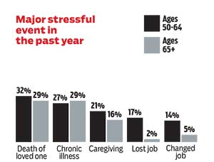 Destress Major Stressful Event Past Year