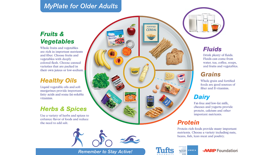 Myplate Is The New Food Pyramid For Older Adults