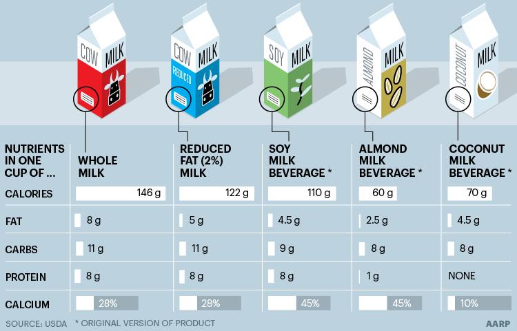 Coconut Milk Almond Milk Or Soy Milk