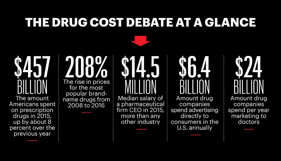 Why Prescription Drugs Cost So Much