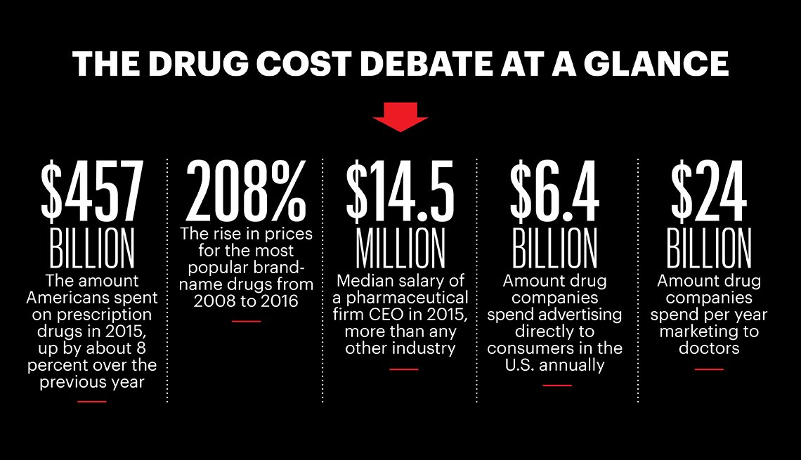 The Drug Cost Debate at a glance 1