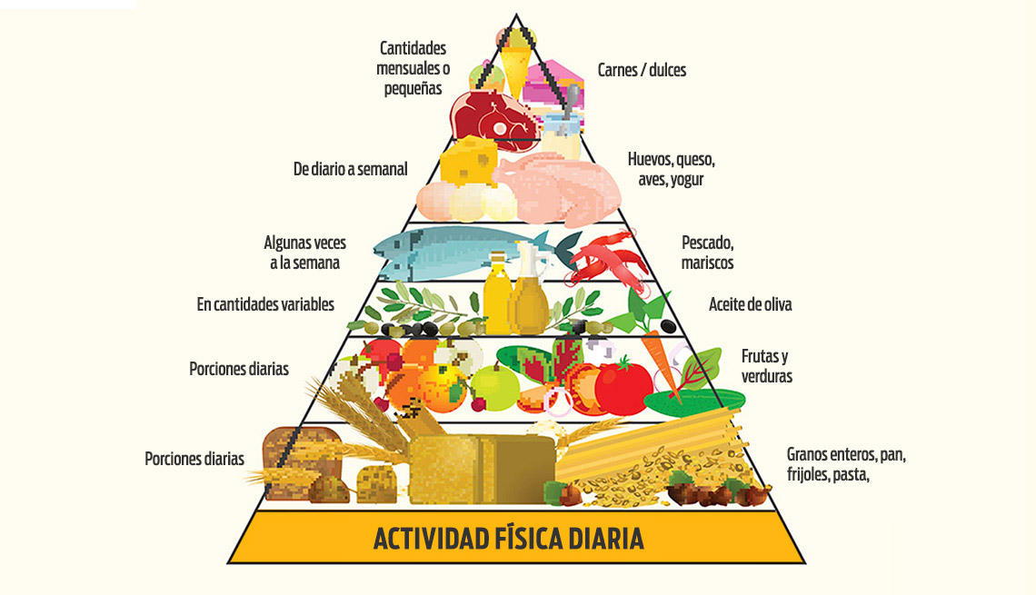 que alimentos incluye la dieta mediterranea