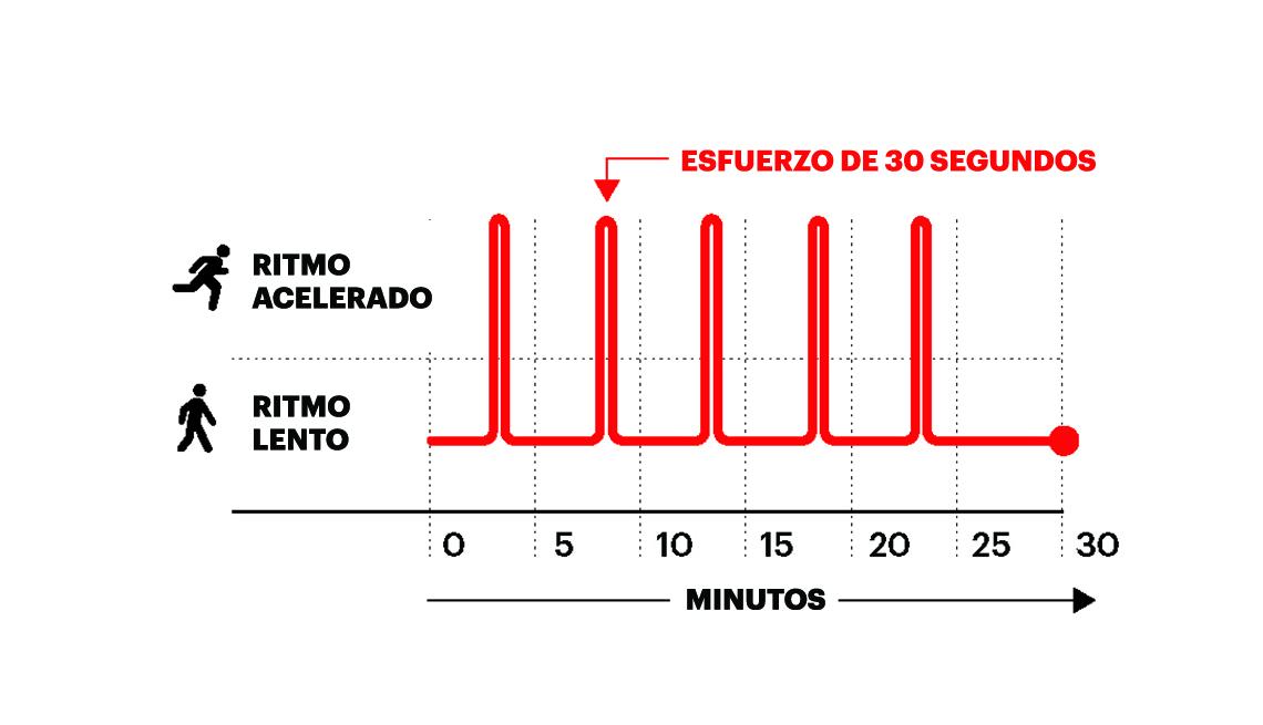 Gráfico de ejercicio avanzado