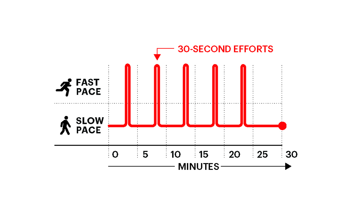 A graphic showing an advanced high intensity interval workout.