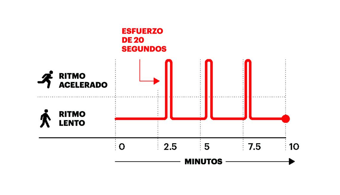 Gráfico de ejercicio para principiantes
