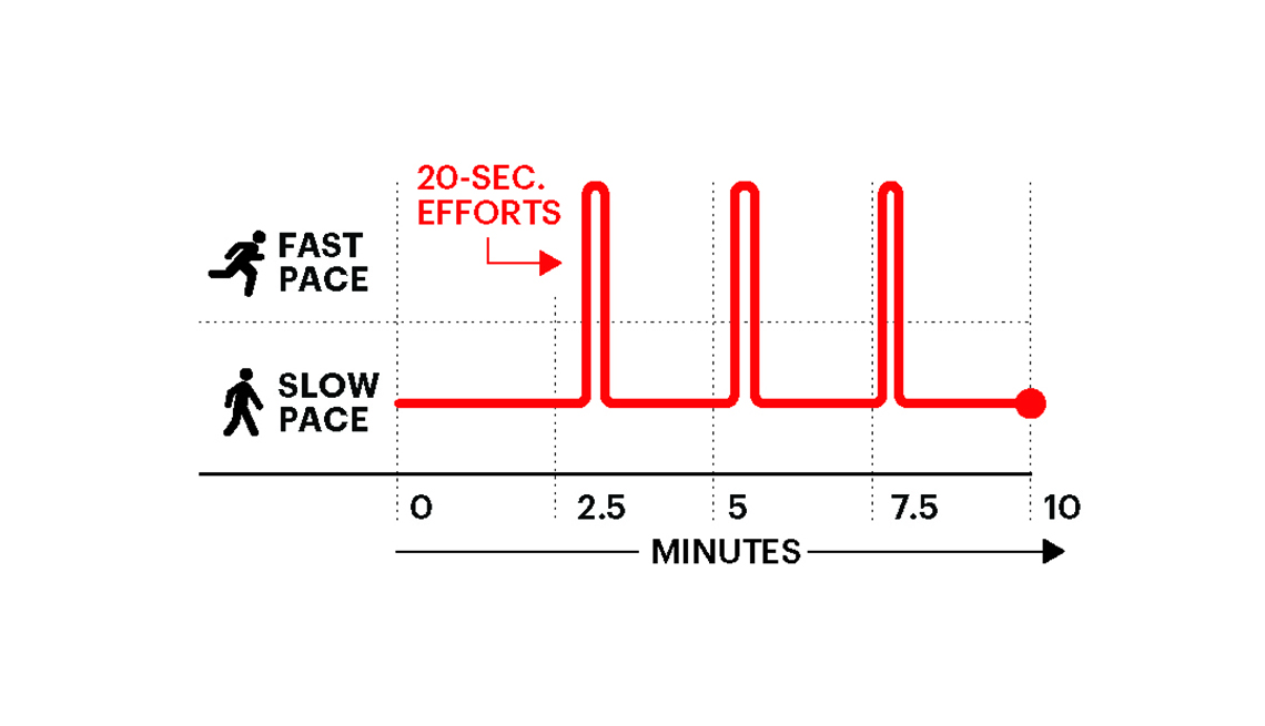 A graphic showing a beginner high intensity interval workout.