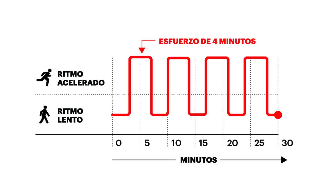 Gráfico de ejercicio moderado