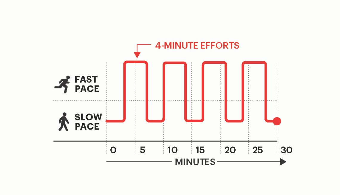 A graphic showing a moderate high intensity interval workout.