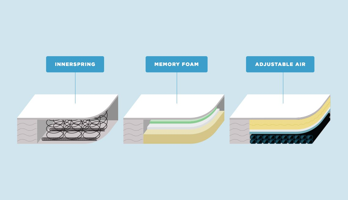Graphic comparison of mattress types: Innerspring, Memory Foam, Adjustable Air
