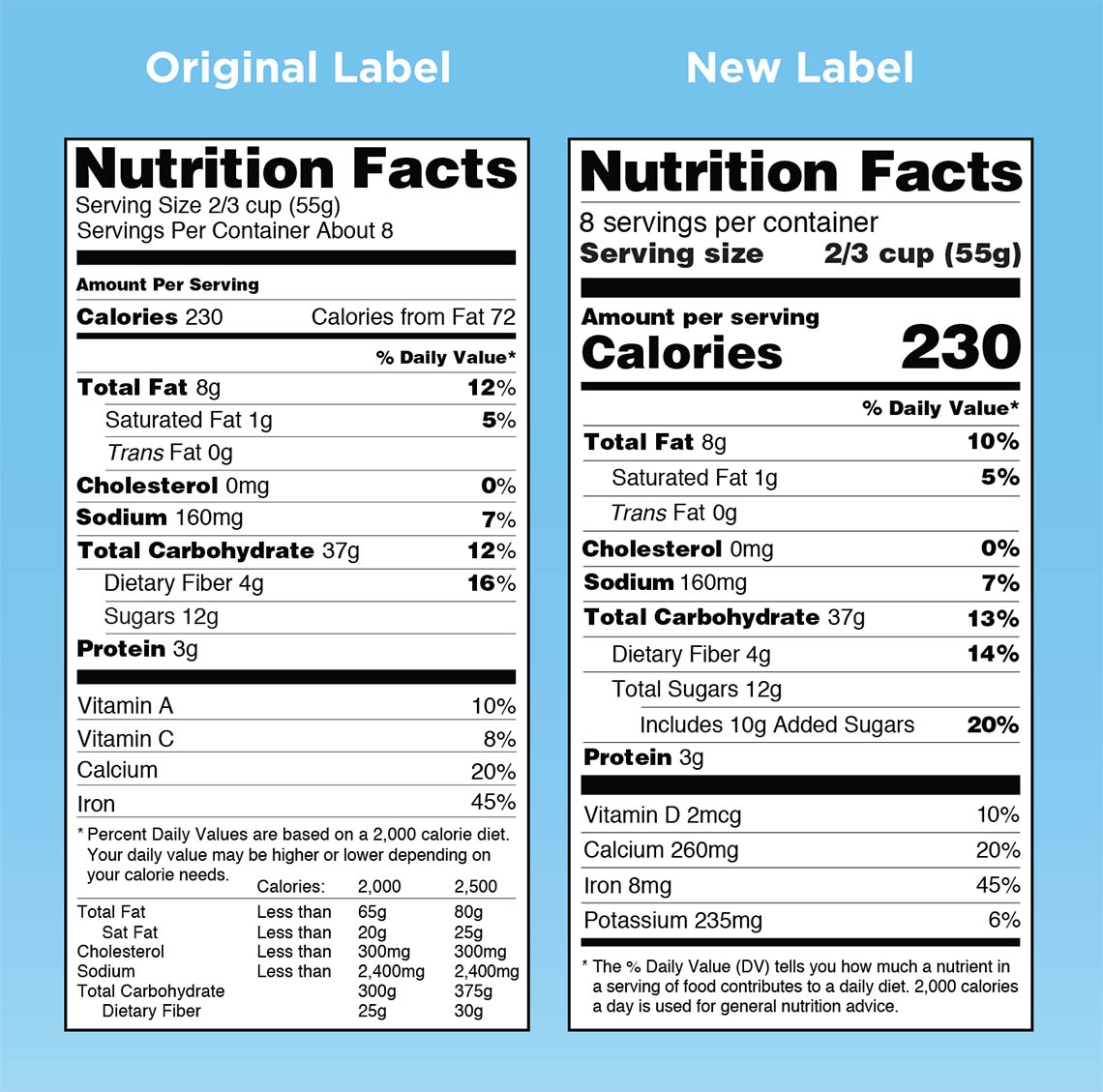 Side-By-Side Comparison of the Old and New Nutrition Facts Label