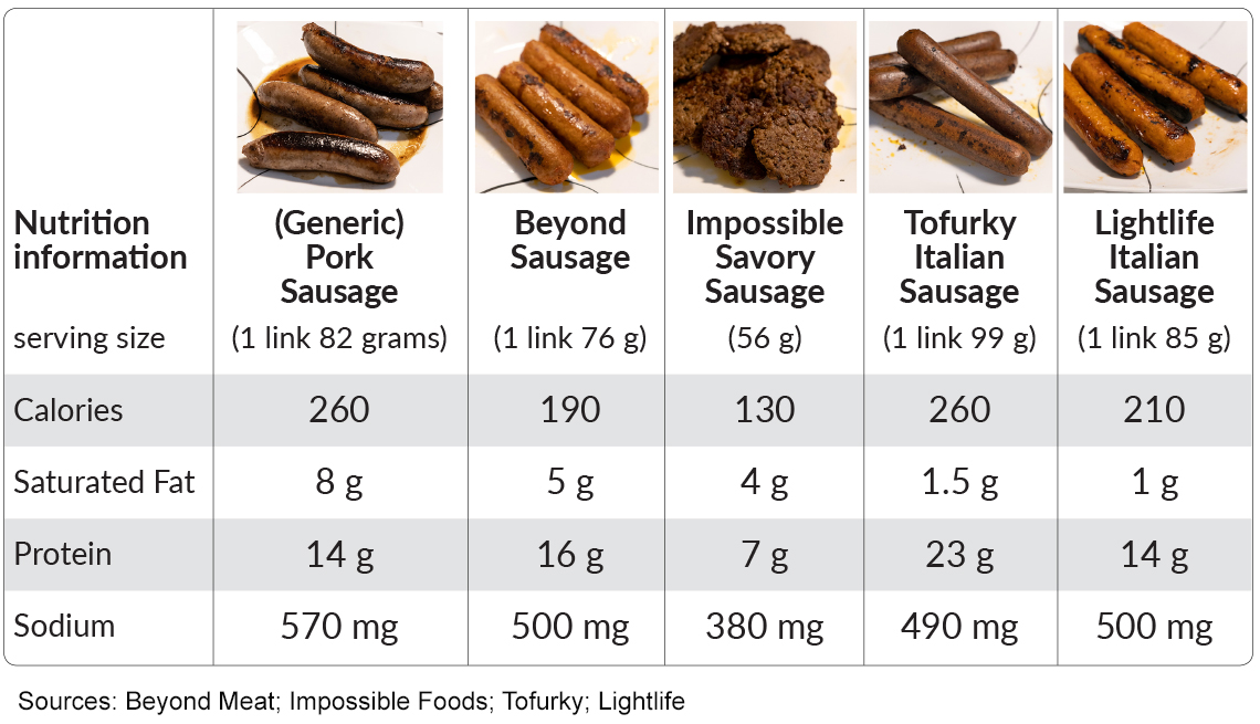 chart that compares nutrition info for four different vegan sausages with meat sausage as far as calories saturated fat protein and sodium