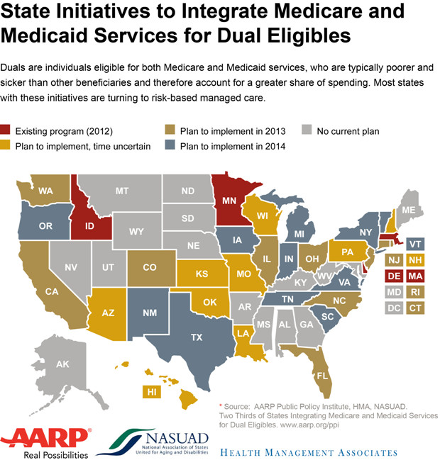 USA States with dual medicare eligibles