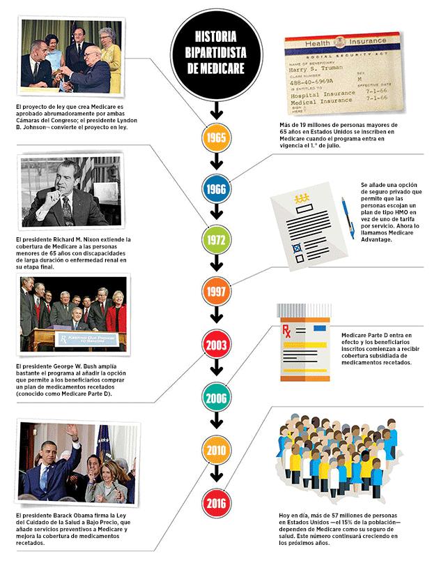 Historia Bipartidista De Medicare - AARP