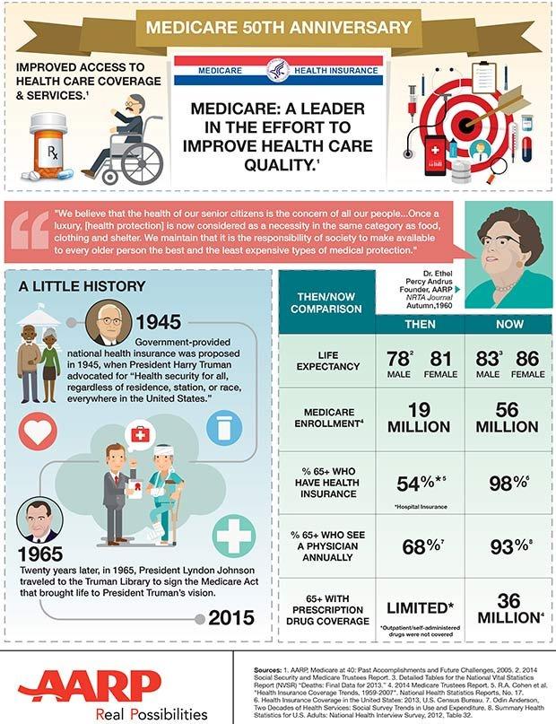 Medicare 50 Anniversary Infographic
