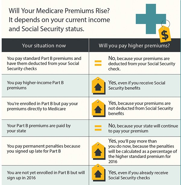 Medicare-chart