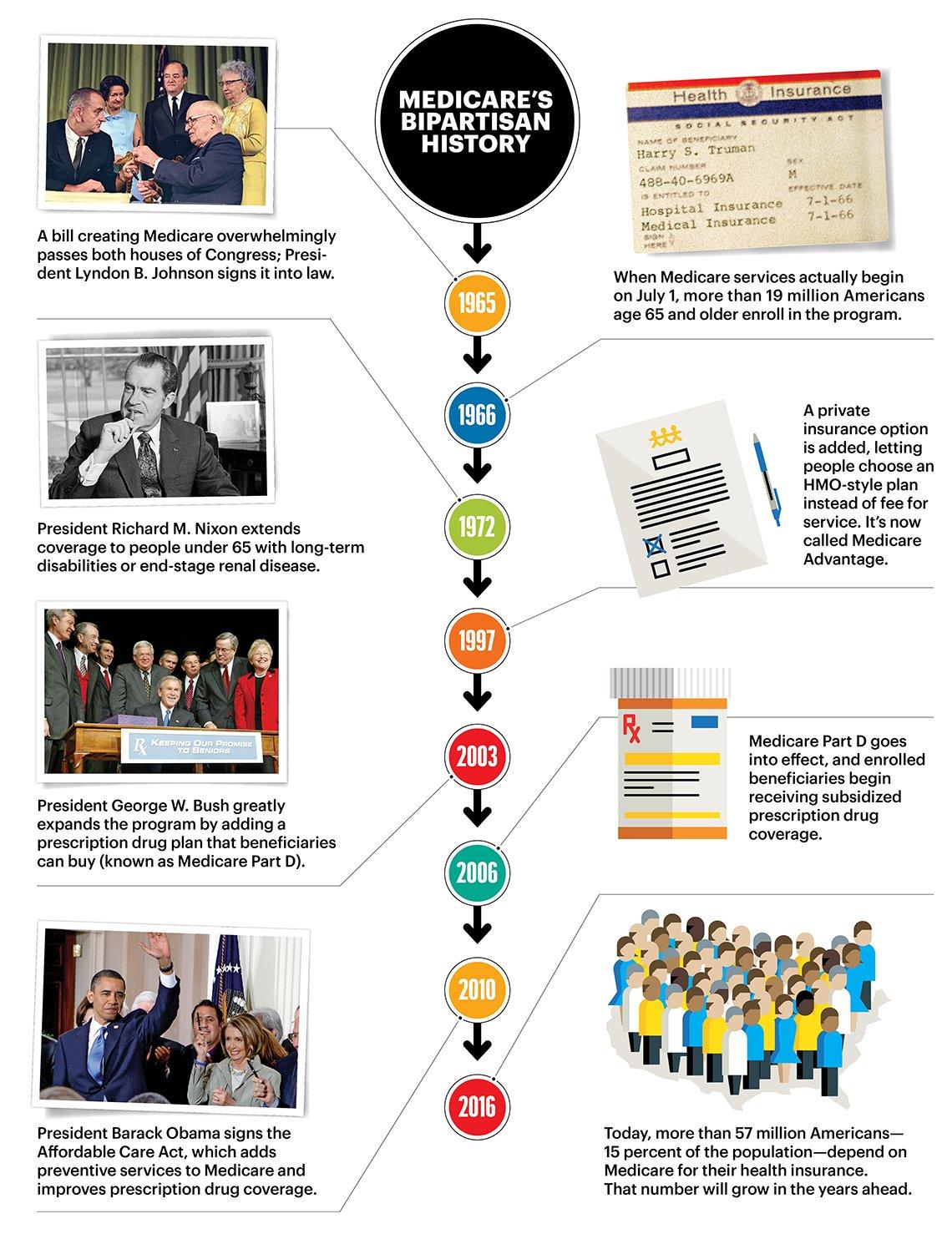 The Medicare Timeline