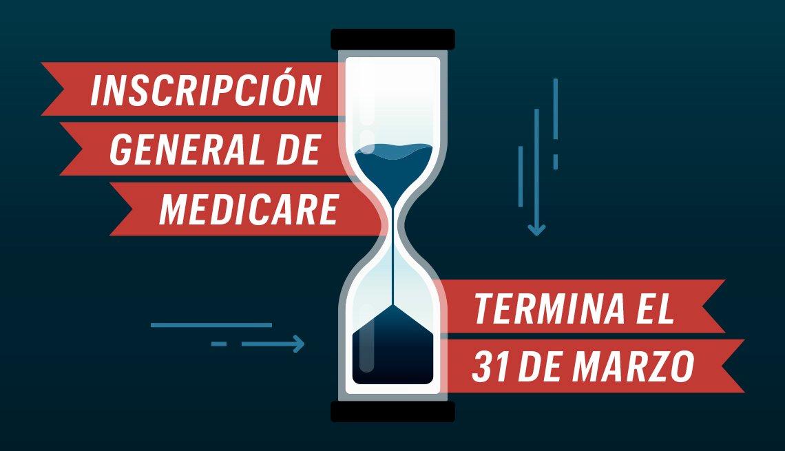 Gráfico de un reloj de arena con información sobre la inscripción general a Medicare