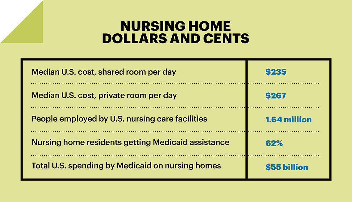Nursing home dollars and cents