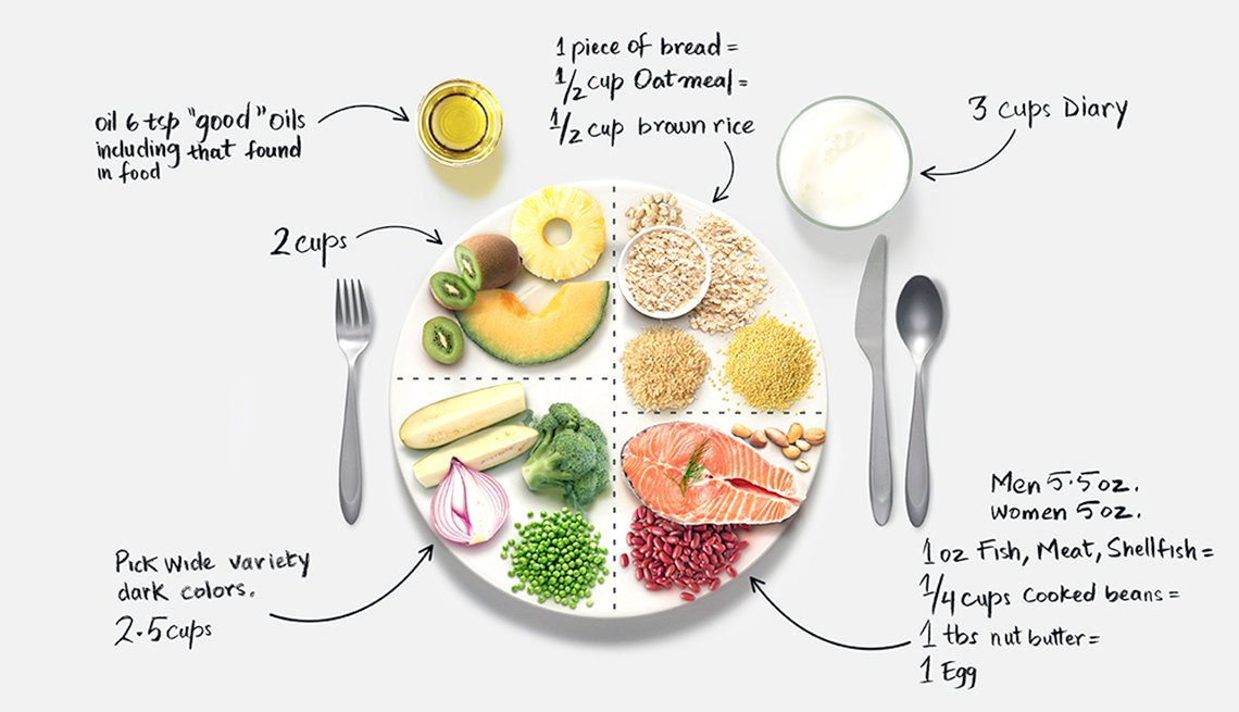 Plate of food showing healthy servings