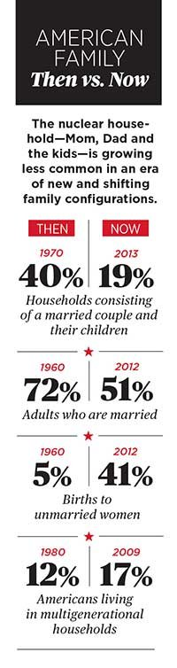 New American Family then and now graphic percentages