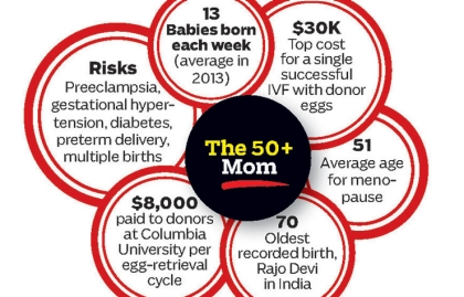 Infografía sobre mujeres de 50 años o más que deciden se madres