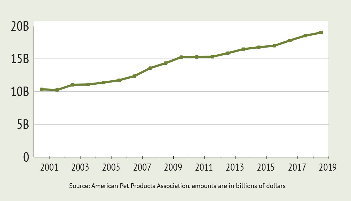 A graphic chart showing the increase in spending for pet care - Source: American Pet Products Association, amounts are in billions of dollars
