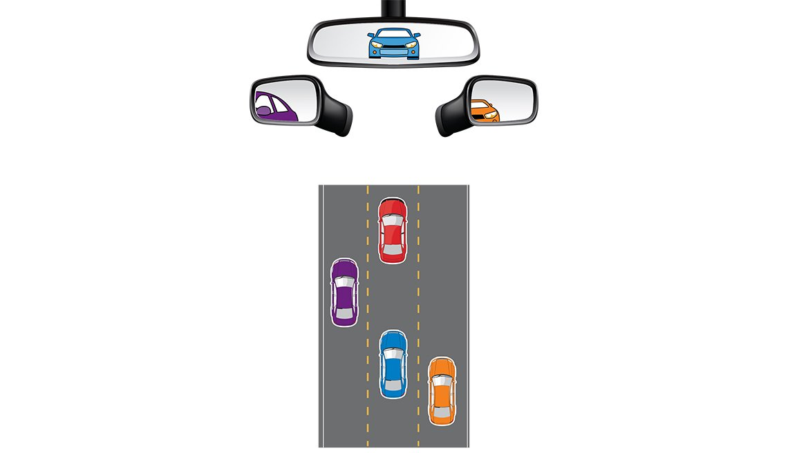 Visual Scanning, Driving Technique, Driving Resource Center