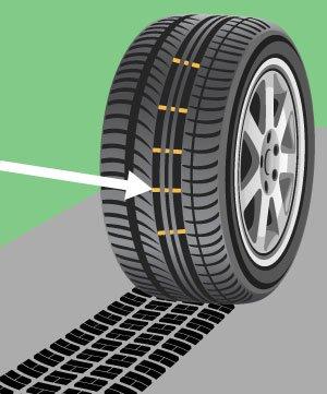 Tire tread indicator